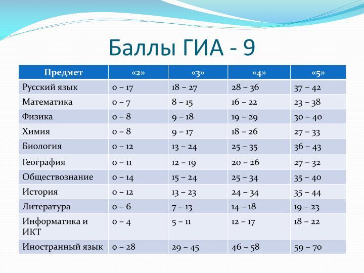 Из них – за модуль «алгебра» – 14 баллов, за модуль «геометрия» – 11 баллов, за модуль «реальная математика» – 7 баллов.